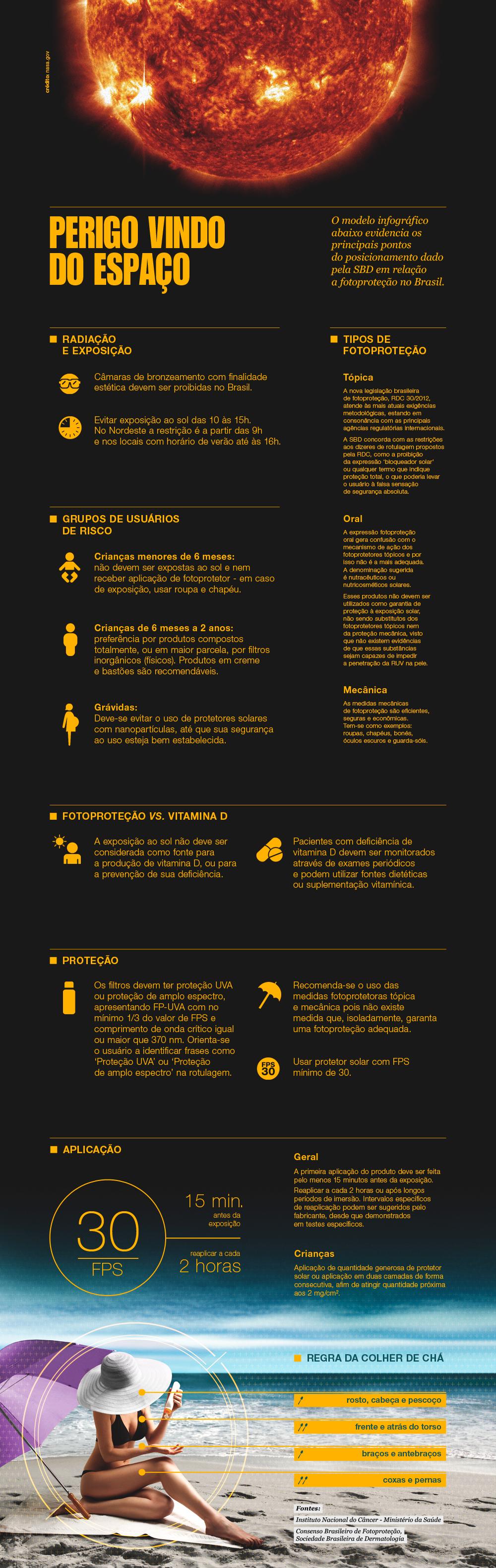 consenso brasileiro de fotoprotecao infografico